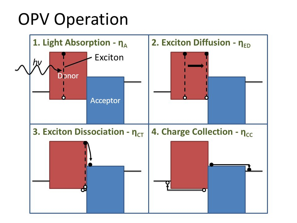 OPV Operation 1. Light Absorption - ηA 2. Exciton Diffusion - ηED hv