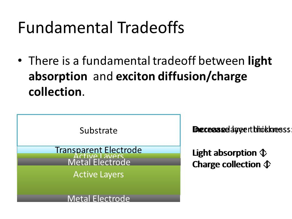 Fundamental Tradeoffs
