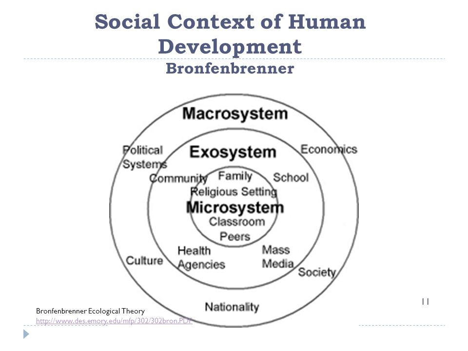 Social Context of Human Development Bronfenbrenner