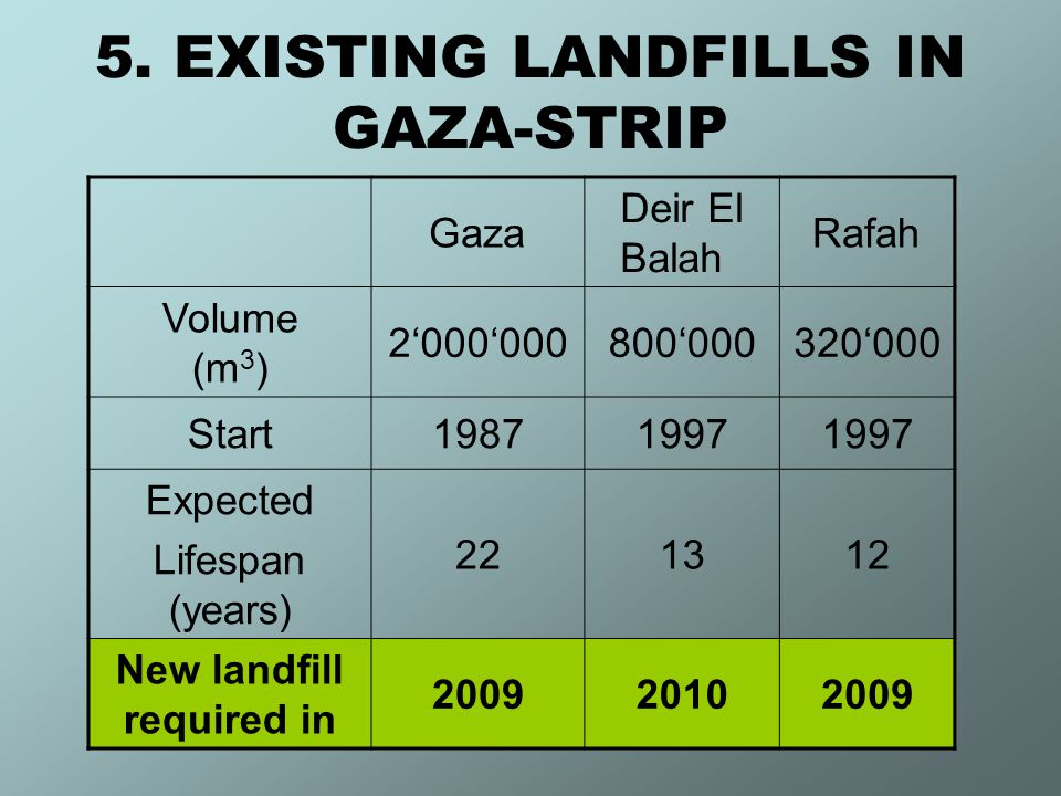 5. EXISTING LANDFILLS IN GAZA-STRIP