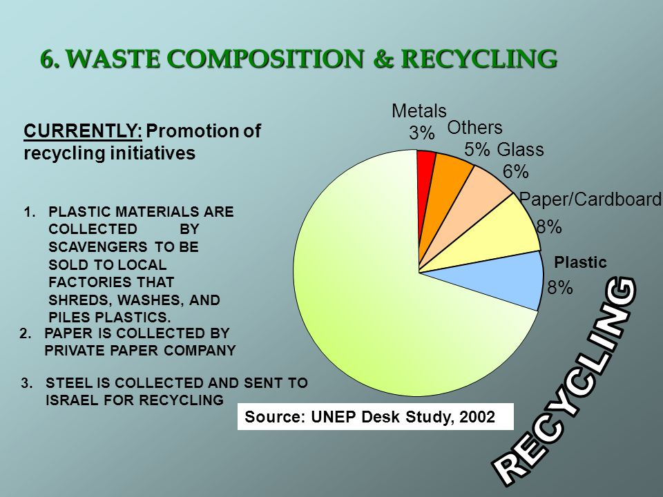 6. WASTE COMPOSITION & RECYCLING