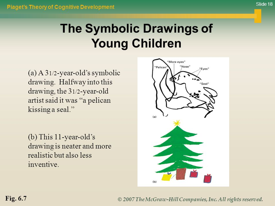 The Symbolic Drawings of Young Children
