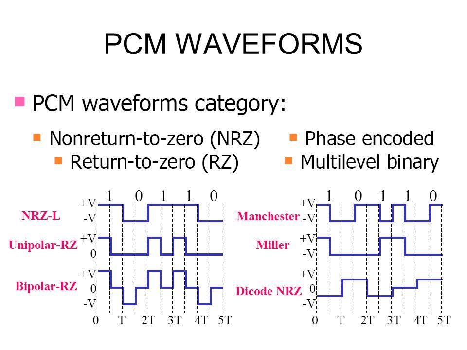PCM WAVEFORMS