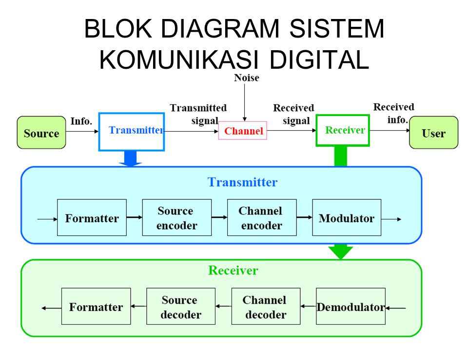 BLOK DIAGRAM SISTEM KOMUNIKASI DIGITAL