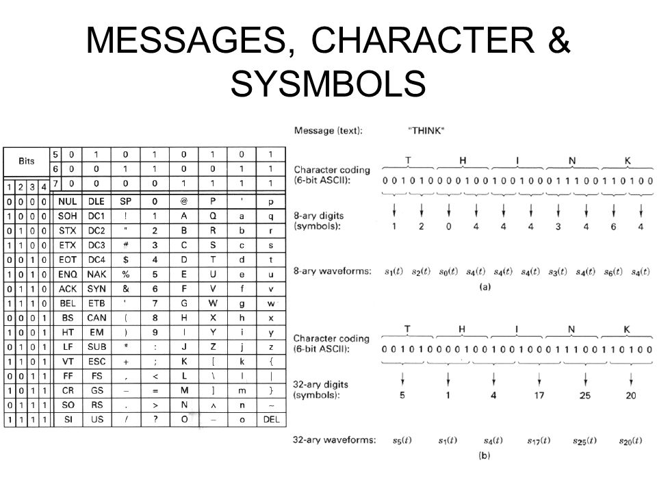 MESSAGES, CHARACTER & SYSMBOLS