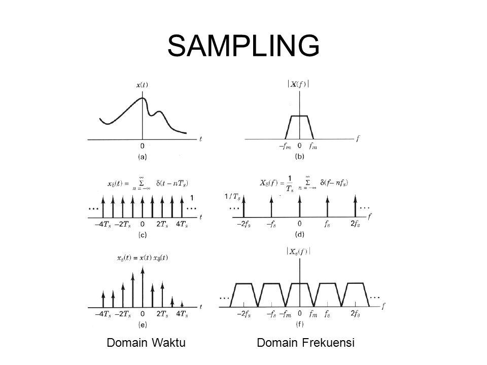 SAMPLING Domain Waktu Domain Frekuensi