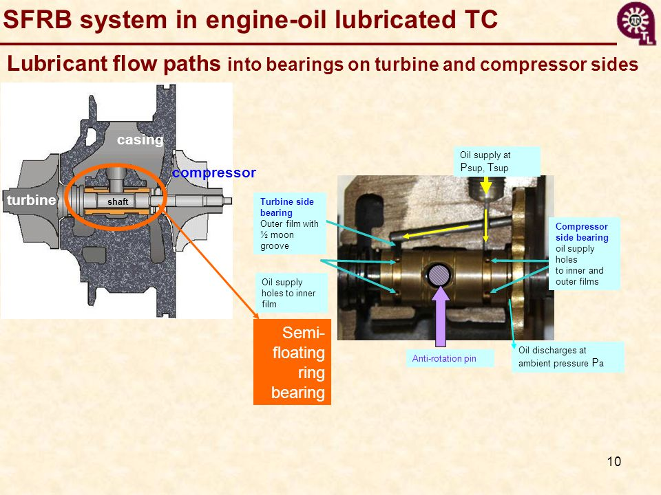 SFRB system in engine-oil lubricated TC