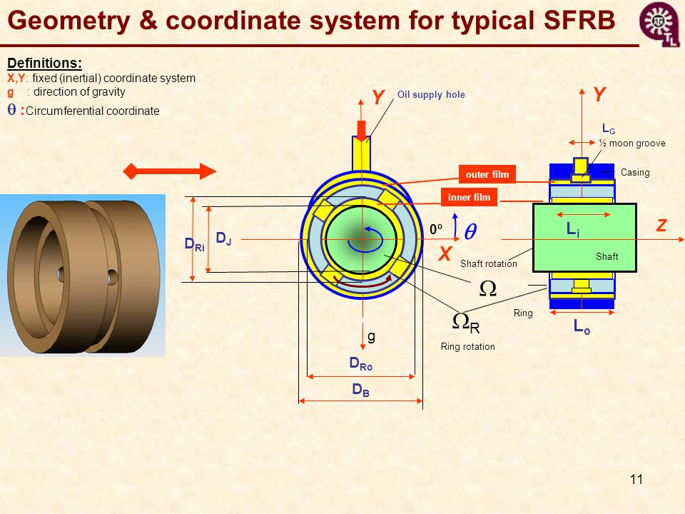 Geometry & coordinate system for typical SFRB