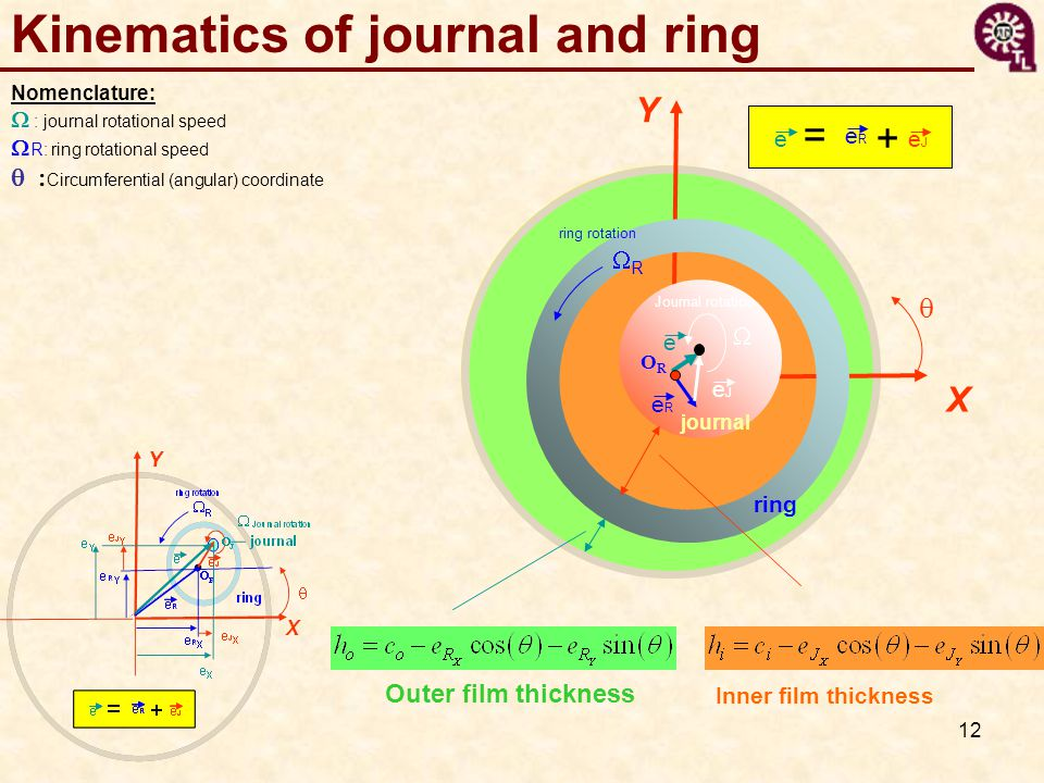 Kinematics of journal and ring