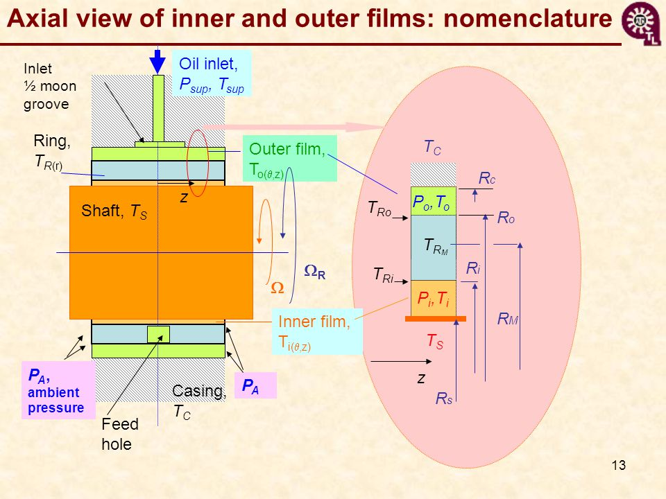 Axial view of inner and outer films: nomenclature