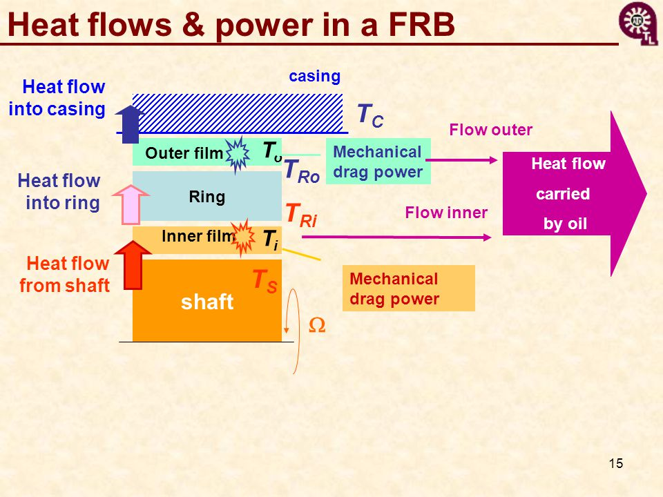 Heat flows & power in a FRB