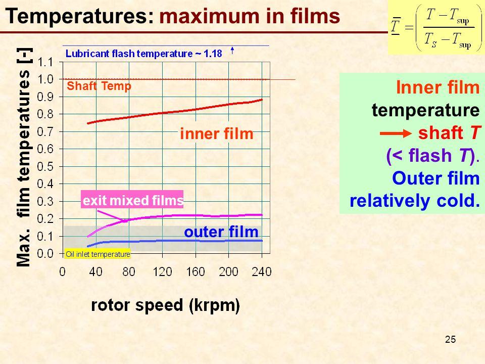 Temperatures: maximum in films