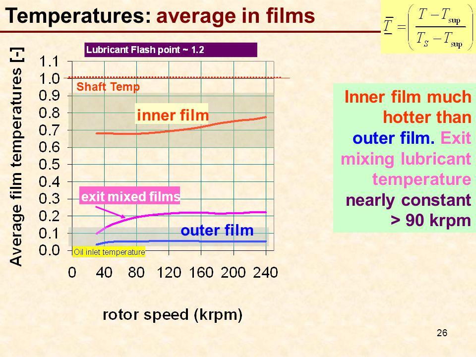Temperatures: average in films