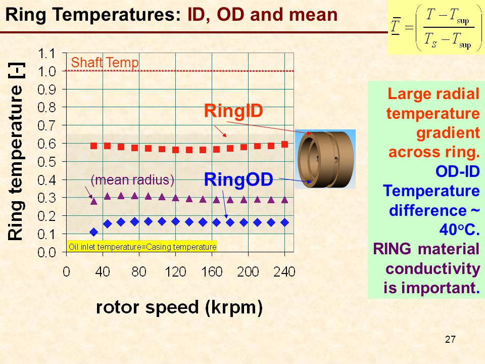 Ring Temperatures: ID, OD and mean
