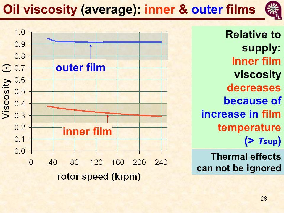 Oil viscosity (average): inner & outer films