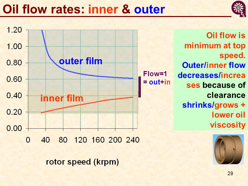 Oil flow rates: inner & outer