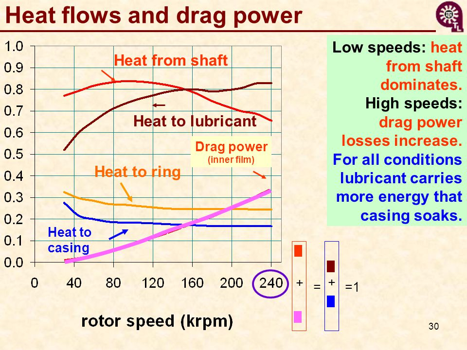 Heat flows and drag power