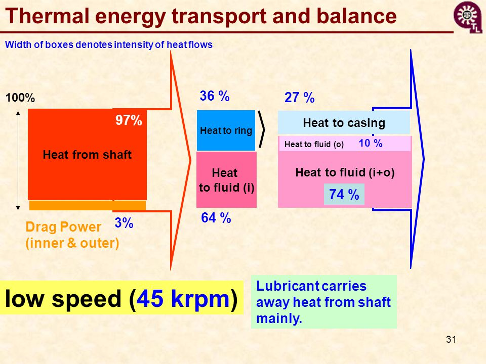 low speed (45 krpm) Thermal energy transport and balance 36 % 27 % 97%