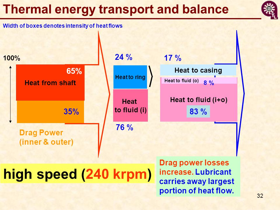 high speed (240 krpm) Thermal energy transport and balance 24 % 17 %