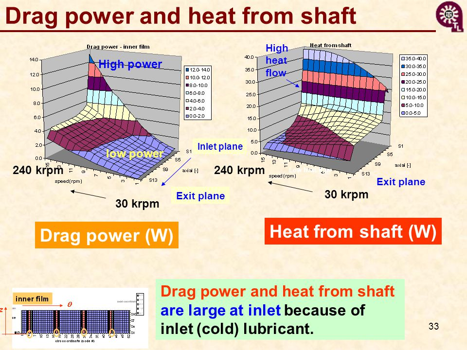 Drag power and heat from shaft