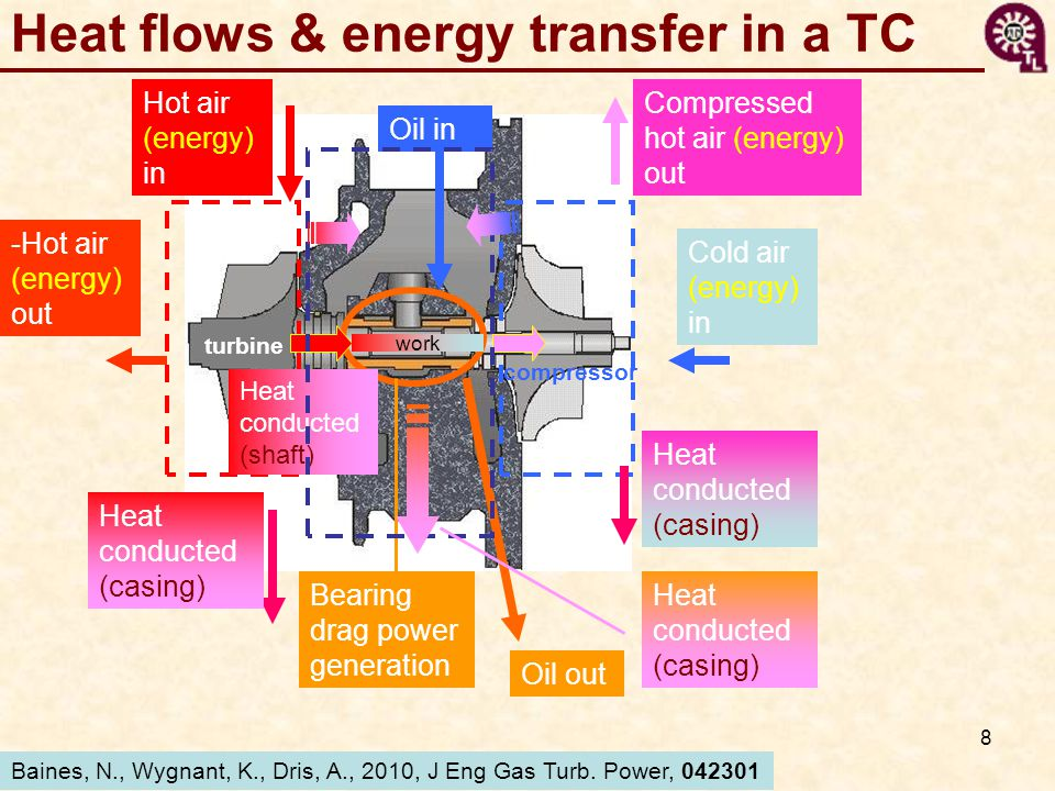 Heat flows & energy transfer in a TC