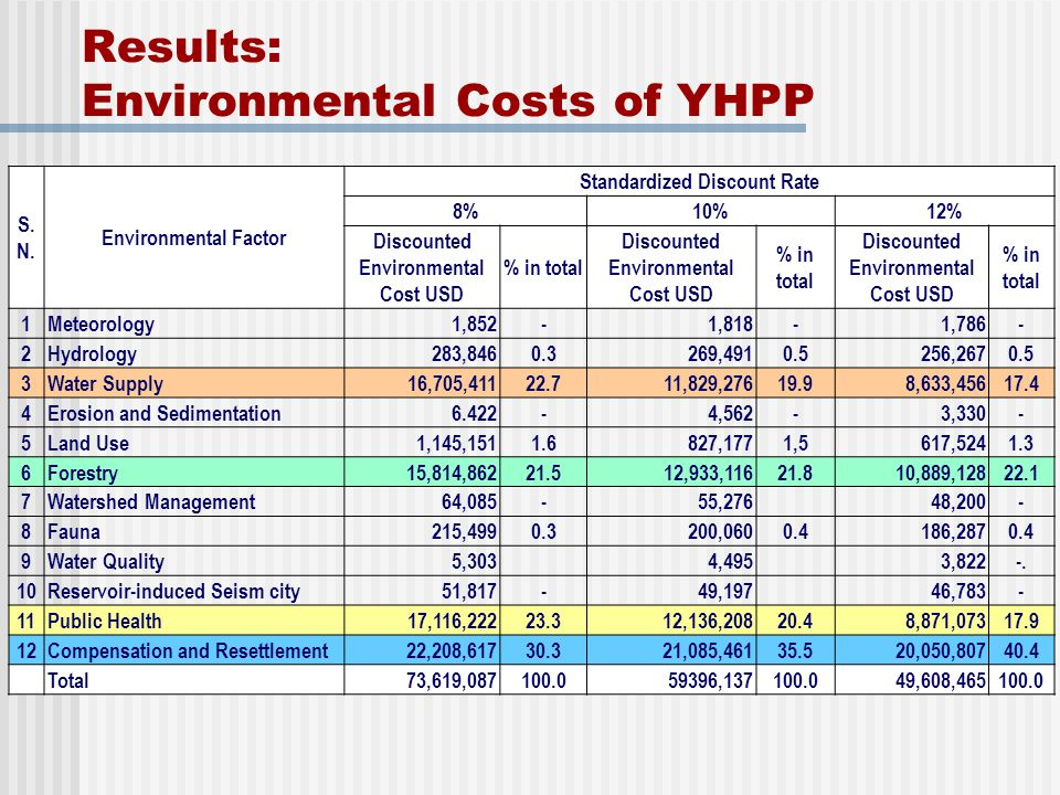 Results: Environmental Costs of YHPP
