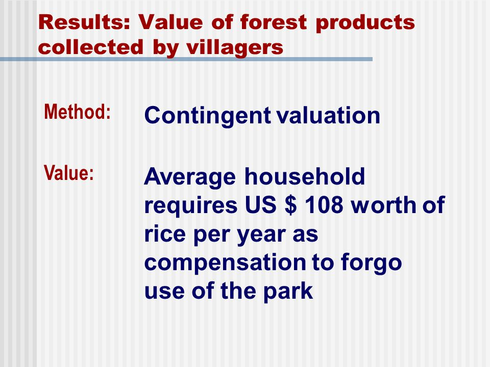 Results: Value of forest products collected by villagers