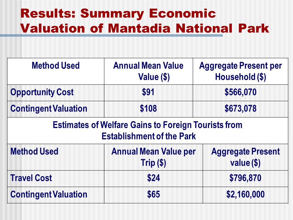 Results: Summary Economic Valuation of Mantadia National Park