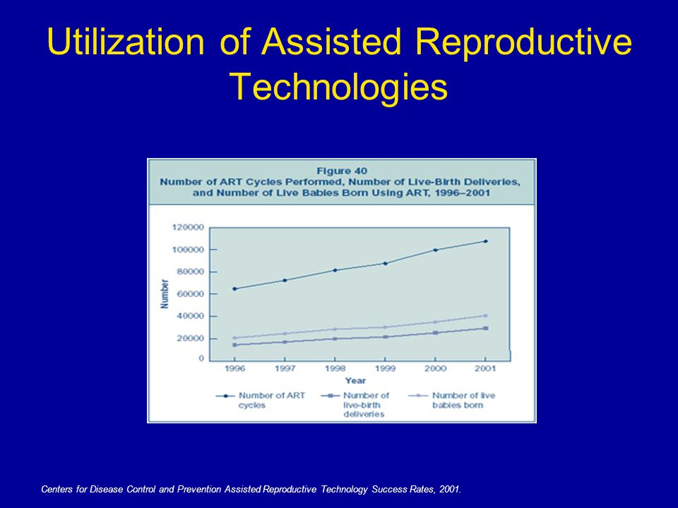 Utilization of Assisted Reproductive Technologies