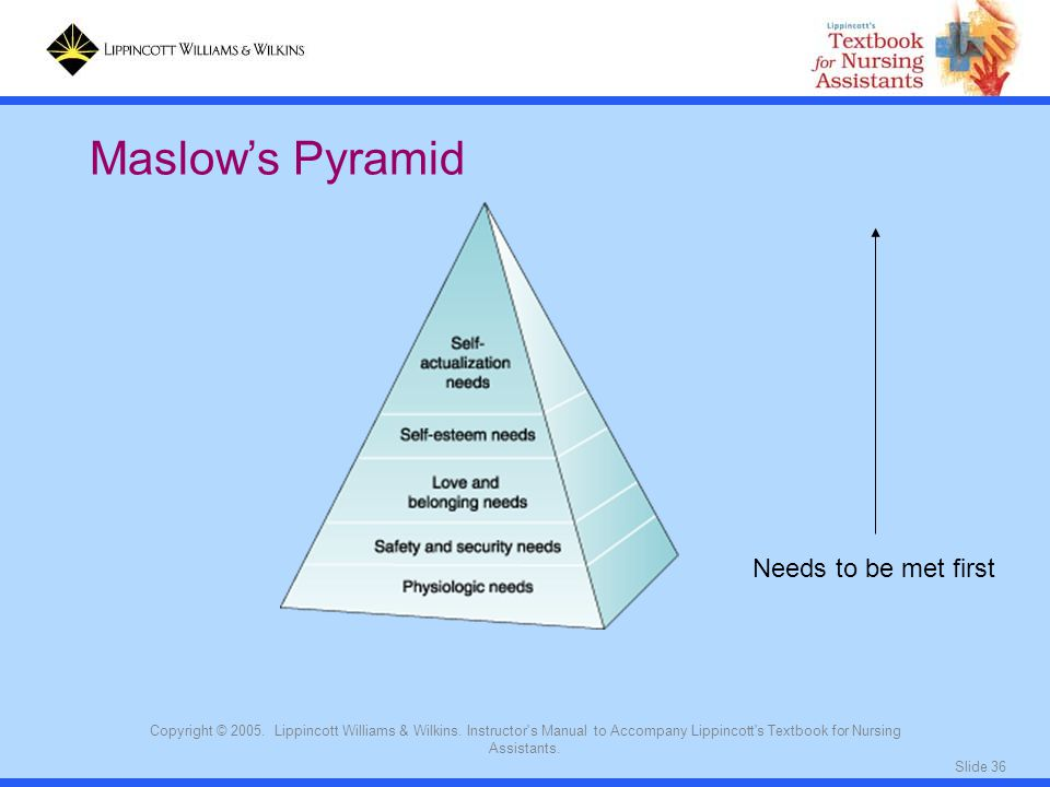 Maslow's Pyramid Needs to be met first