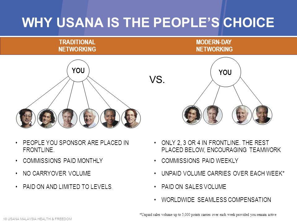 WHY USANA IS THE PEOPLE'S CHOICE