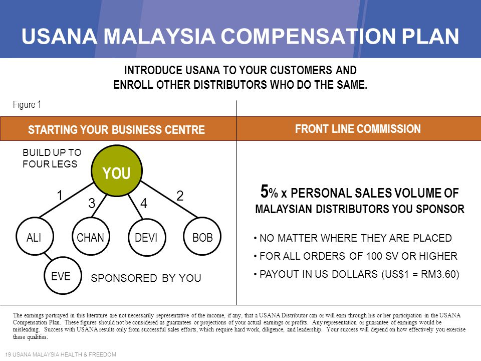 USANA MALAYSIA COMPENSATION PLAN