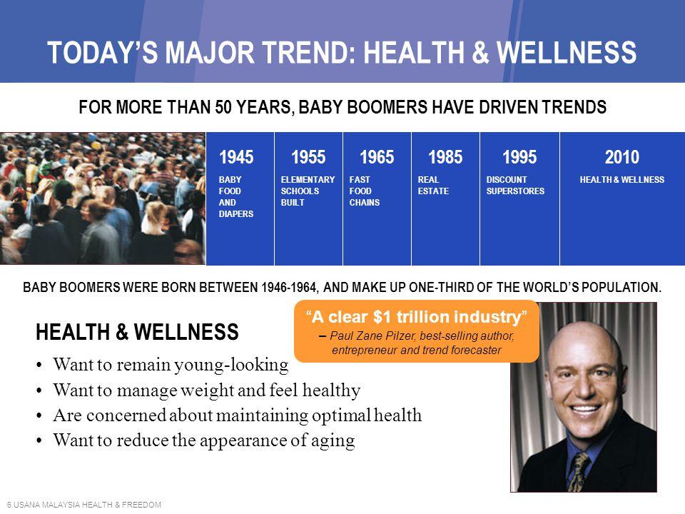 TODAY'S MAJOR TREND: HEALTH & WELLNESS