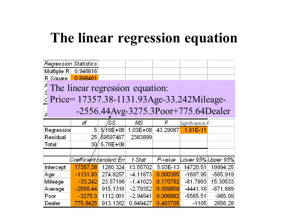 The linear regression equation