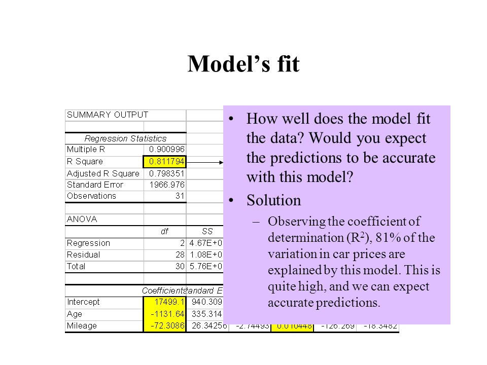 Model's fit How well does the model fit the data Would you expect the predictions to be accurate with this model