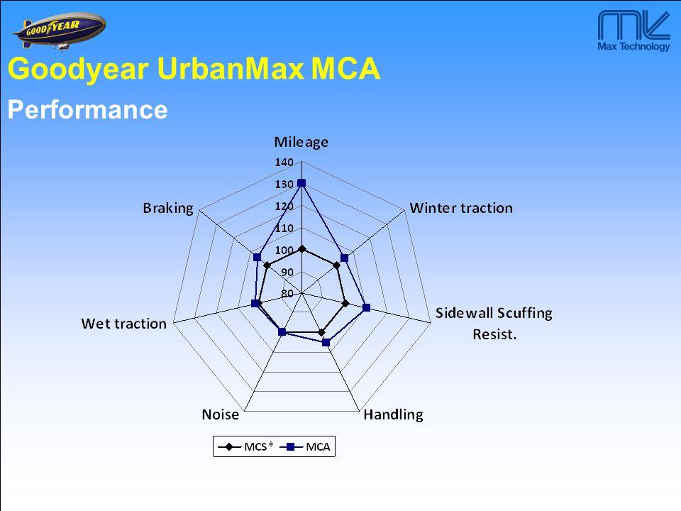 Goodyear UrbanMax MCA Performance