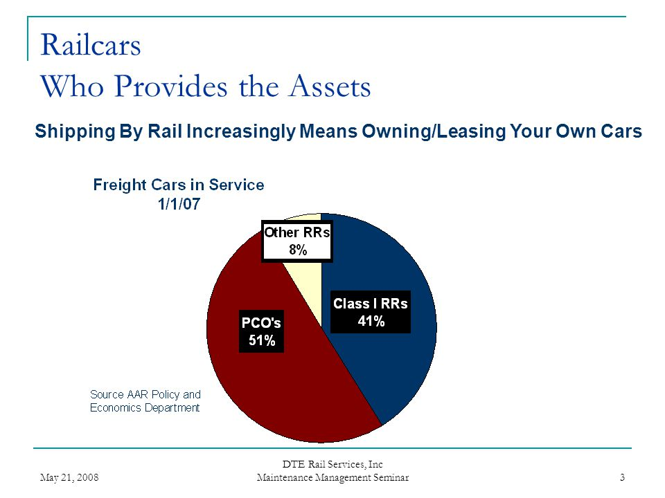 Railcars Who Provides the Assets