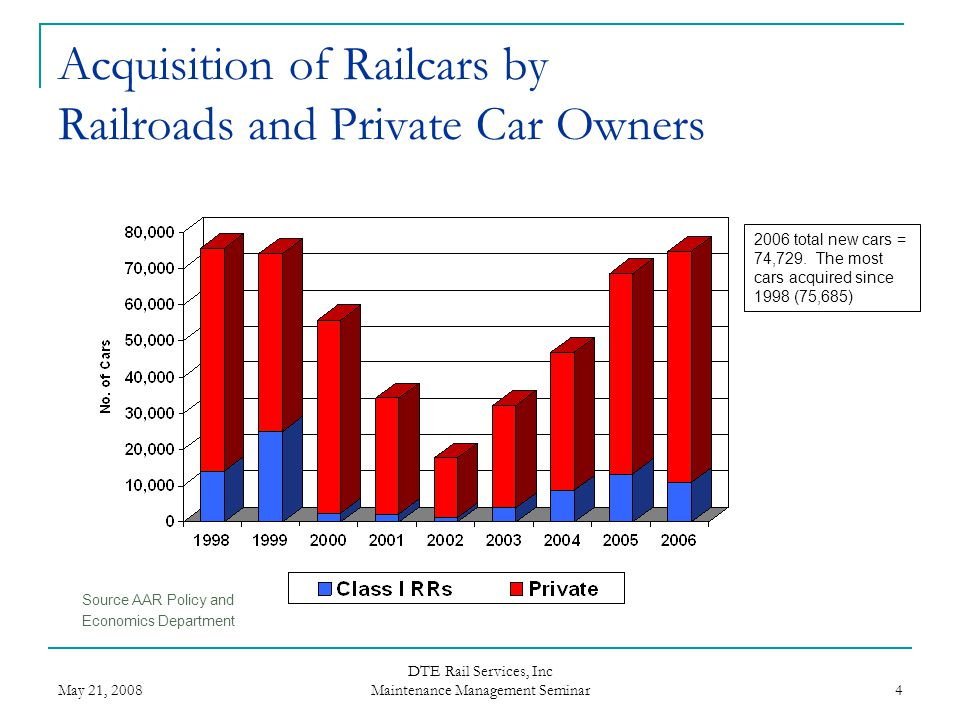 Acquisition of Railcars by Railroads and Private Car Owners