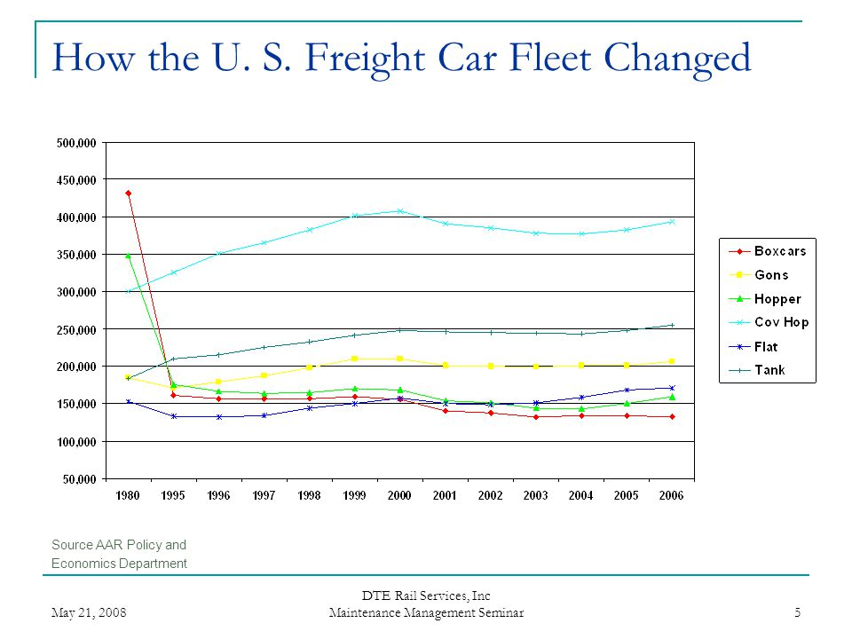 How the U. S. Freight Car Fleet Changed