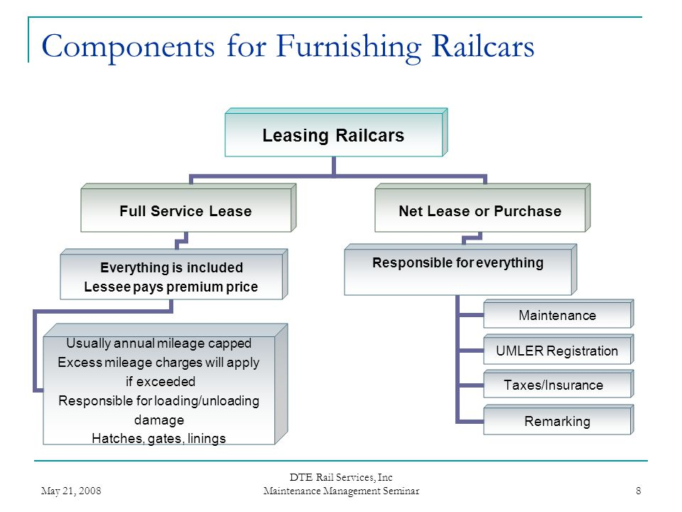 Components for Furnishing Railcars