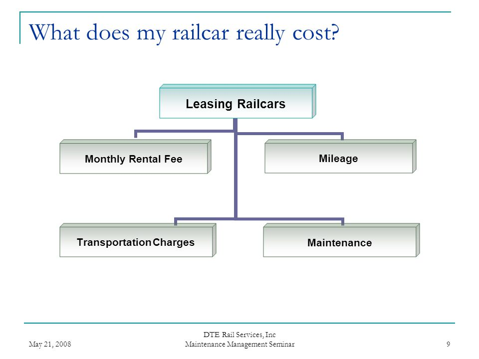 What does my railcar really cost