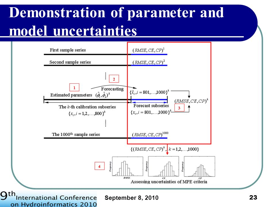 Demonstration of parameter and model uncertainties