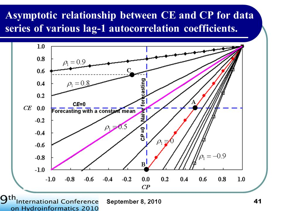Asymptotic relationship between CE and CP for data series of various lag-1 autocorrelation coefficients.