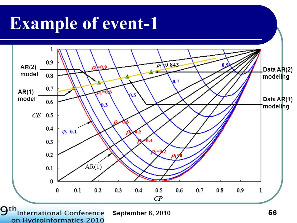 Example of event-1 September 8, 2010 1=0.843 AR(2) model
