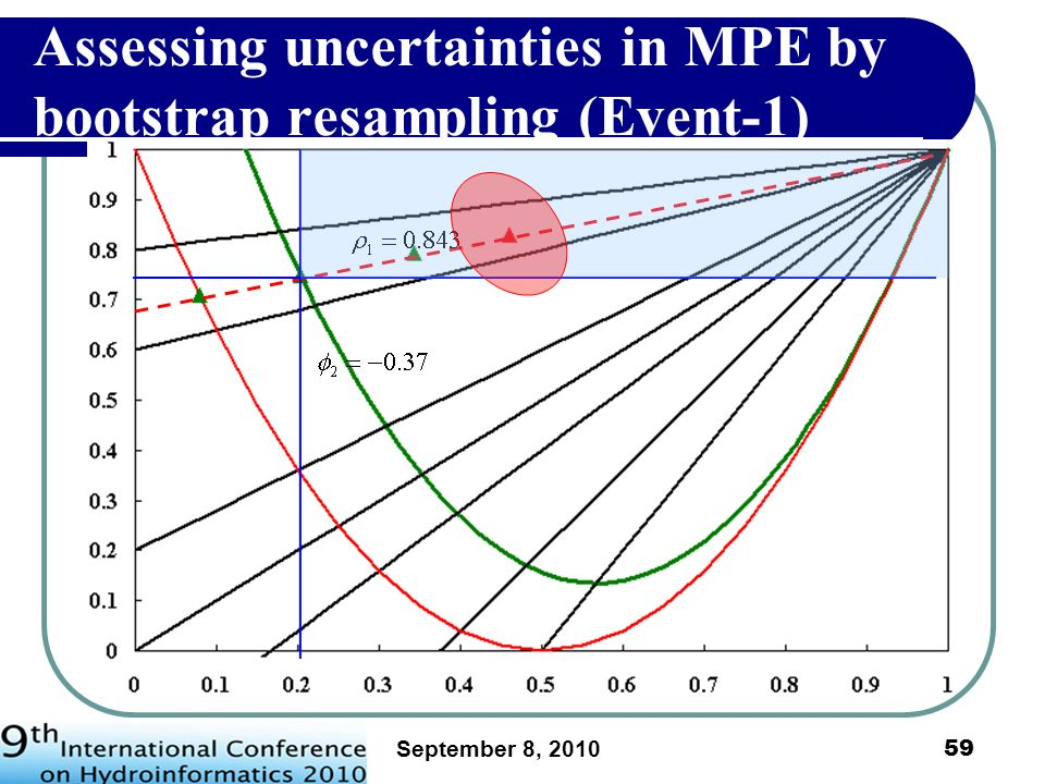 Assessing uncertainties in MPE by bootstrap resampling (Event-1)