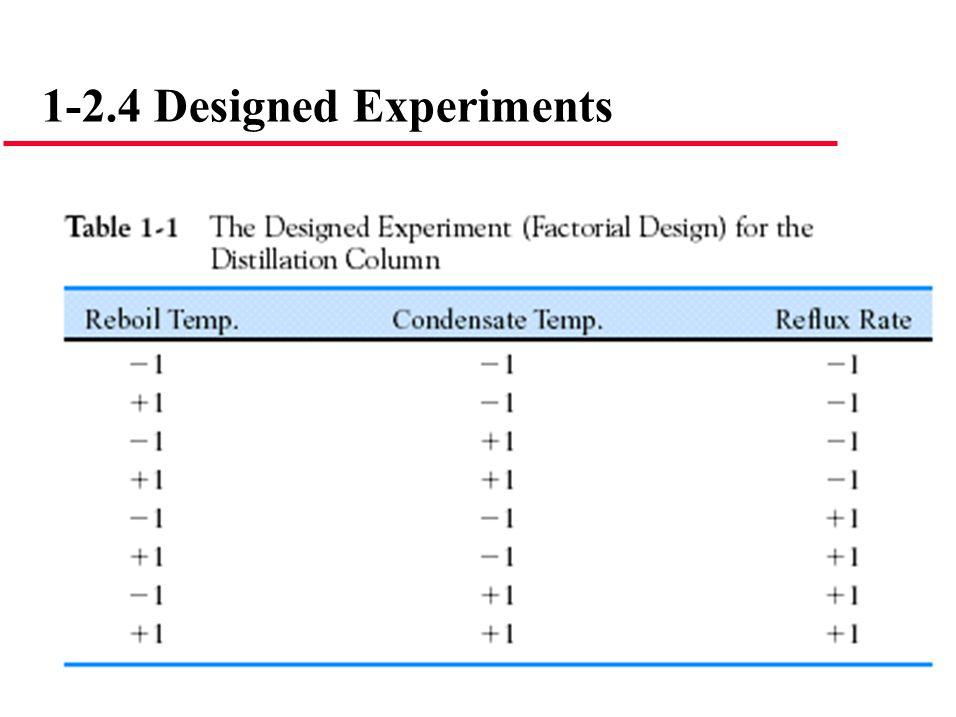 1-2.4 Designed Experiments