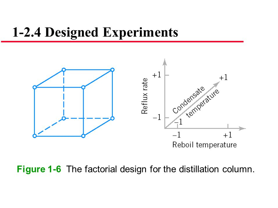 1-2.4 Designed Experiments