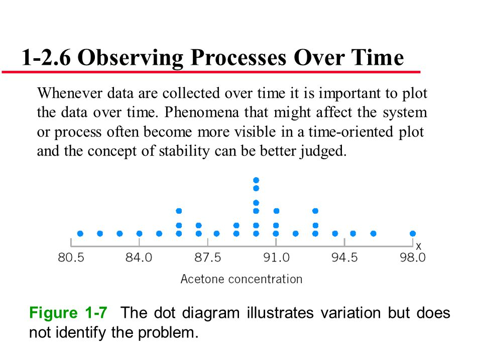 1-2.6 Observing Processes Over Time