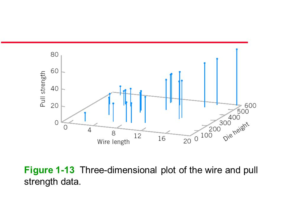 Figure 1-13 Three-dimensional plot of the wire and pull strength data.