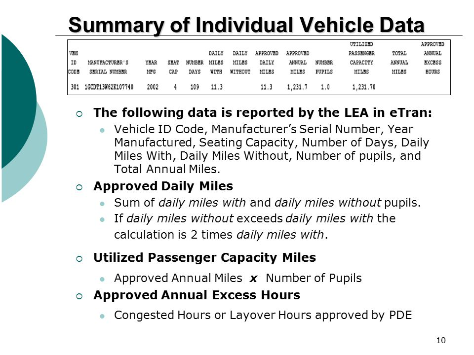 Summary of Individual Vehicle Data